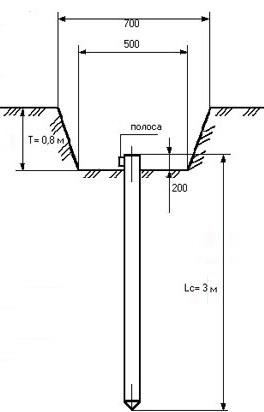 Устройство заземления...  Заземлитель это металлический проводник...