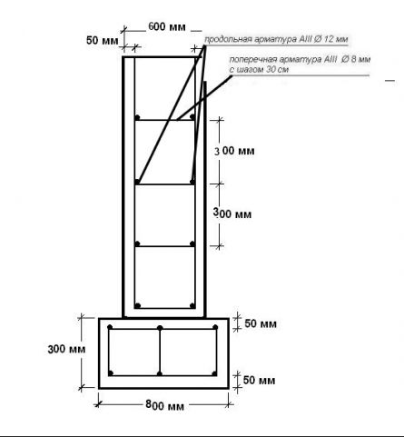 Схема армирования монолитной ленты