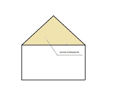 Потолок чердака - это скат крыши
