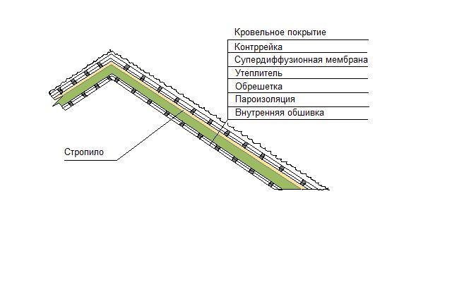 Скатная крыша, схема утепления.